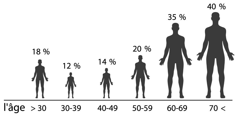 Un graphe montrant le taux de l'érection fable selon l'age
